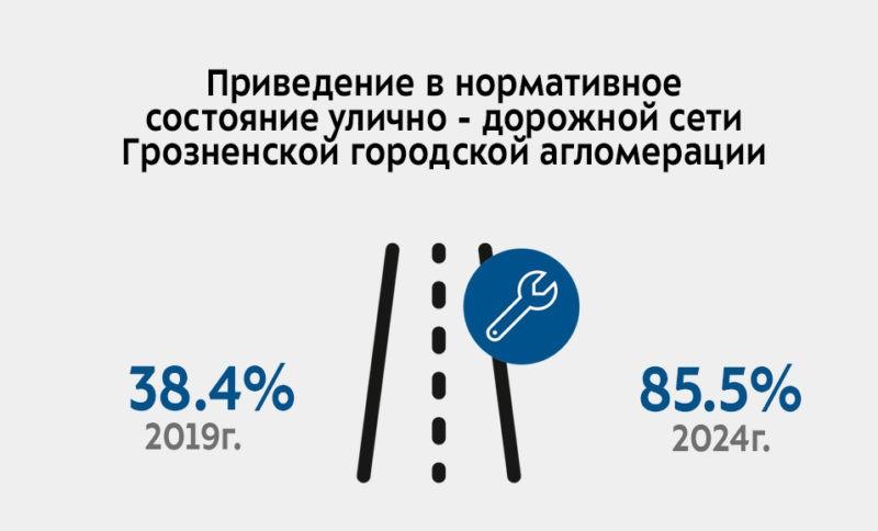 Национальный проект «Безопасные и качественные автомобильные дороги»
